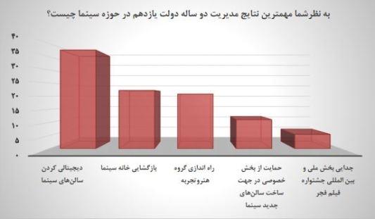 نمودار نتایج نظرسنجی سازمان سینمایی