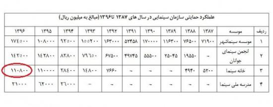 جدول حمایتی سازمان سینمایی(از 1387 تا 1396)