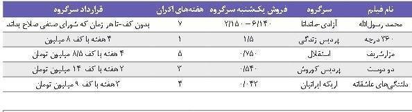 """دقت کنید بر قرارداد اکران فیلم مجیدی و تفاوت آن با دیگر قراردادهای اکران/منبع این جدول روزنامه """"سینما"""" است"""